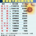 日防疫升級 美、英韓中台…73國旅客禁止入境