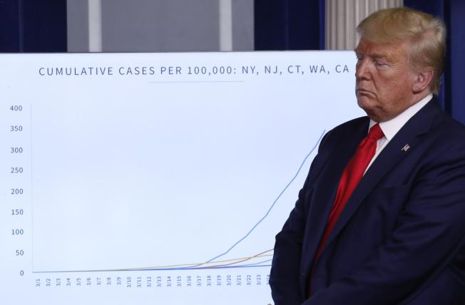面對全美疫情不斷惡化,川普顯得招架無力。(Getty Images)