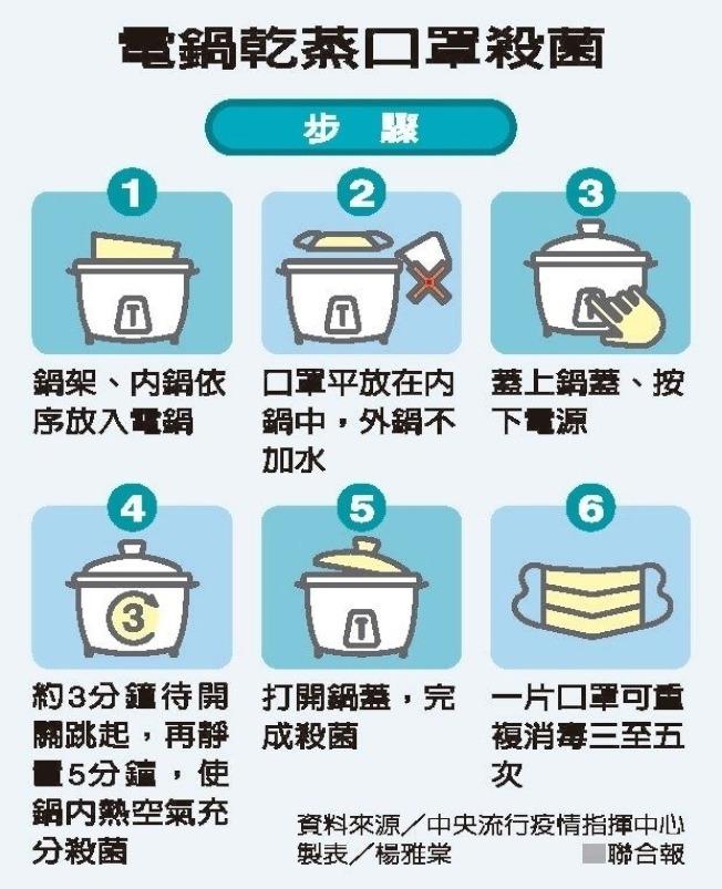 不過蒸完口罩的電鍋還能使用嗎?食藥署提供有關電鍋蒸口罩常見問題的說明如下: