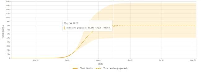 美國華盛頓大學健康數據評估中心(IHME)預測,如果美國社會維持充分的社交距離,新冠肺炎的總死亡人數有望於5月中旬至6月中旬到達頂點,不再升高。圖/翻攝自 IHME 官網