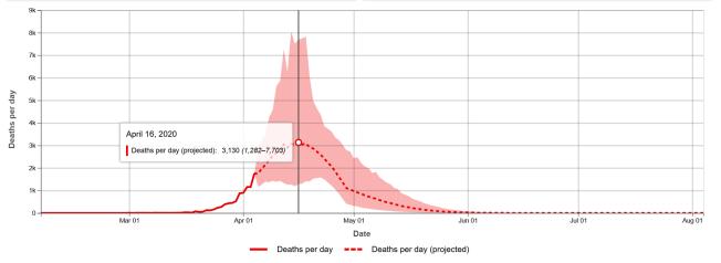 美國華盛頓大學健康數據評估中心(IHME)預測,如果美國社會維持充分的社交距離,每日死亡人數以及臨床需要的病床與呼吸器數量有望於4月中旬達到高峰。圖/翻攝自 IHME 官網
