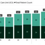 確診住院人數仍增 金山疫情未見頂