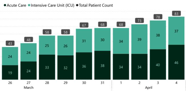 32--確診新冠病毒的住院人數(統計自舊金山九家醫院系統),從3月底至今緩步上升。(取自DataSF)