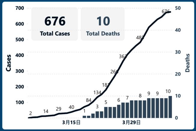 33--整體確診的人數也一路飆漲。市府一直強調要「拉平曲線」。(取自DataSF)