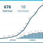 確診住院人數仍趨增 金山疫情未見頂