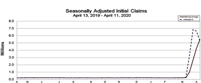 新冠疫情影响,从今年3月中旬至今超过2200万岗位一夕蒸发。(取自美国劳工部)