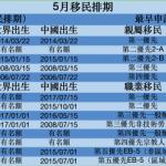 5月移民排期 綠卡各類穩步前進 USCIS至少關到6月3日