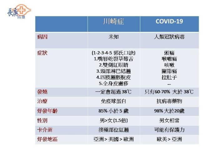 民眾可從簡表中看出新冠肺炎與川崎症的差異性。圖/郭和昌提供