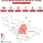 吉林省群聚感染累計37人確診 今暫停商業活動