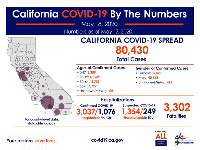 截至18日,全加州確診人數突破8萬人大關,達8萬0430例,死亡3302例。(加州公共衛生局提供)