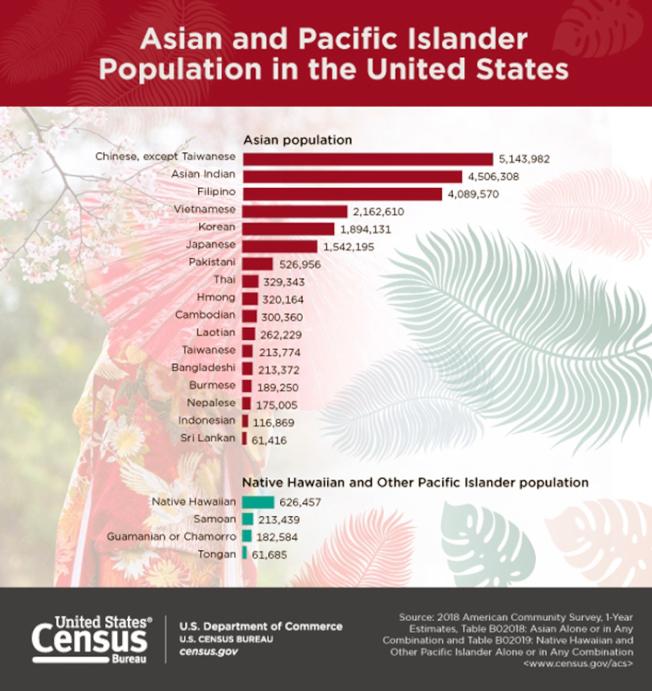 2018年美國亞裔人口統計數據。