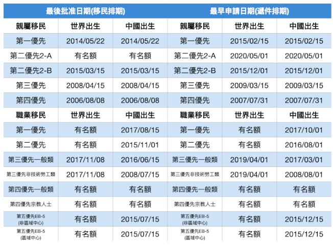 2020年6月移民排期。(記者羅曉媛/製表)