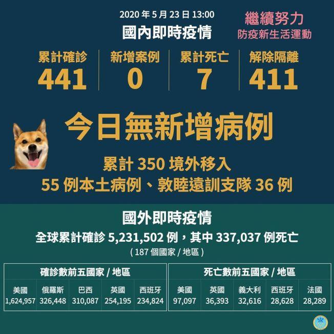 台灣已連續41天無本土新冠肺炎病例。(圖:衛福部提供)