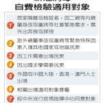 台灣連41天0本土病例 自費採檢放寬