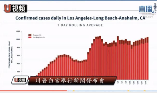 洛杉磯、長堤和安那罕的三市綜合數字,顯示出進入穩定平台期的狀態。(直播視頻截圖)