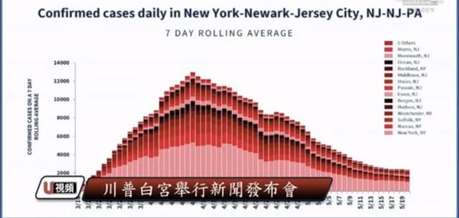 紐約、紐瓦克和澤西市的三市綜合數字,顯示出明顯的高峰之後穩步下降的趨勢。(直播視頻截圖)