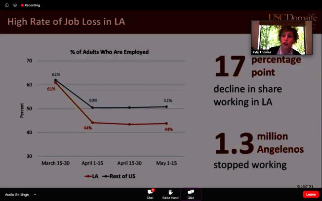 在失業率方面,洛杉磯縣比全美更高。(視頻截圖)