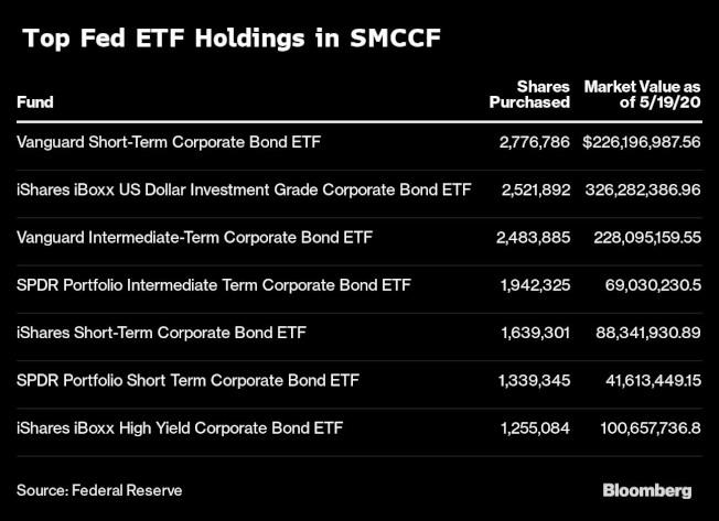 聯準會購債ETF。(資料來源/彭博資訊)