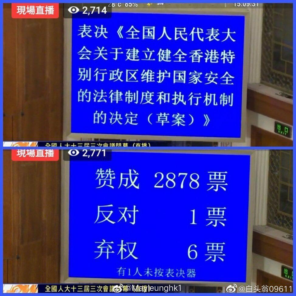 中國十三屆全國人大三次會議28日下午在北京人民大會堂舉行閉幕會,全世界矚目的「港版國安法」現場人大代表以2878贊成、反對1票、棄權6票,通過草案。(取材自微博)