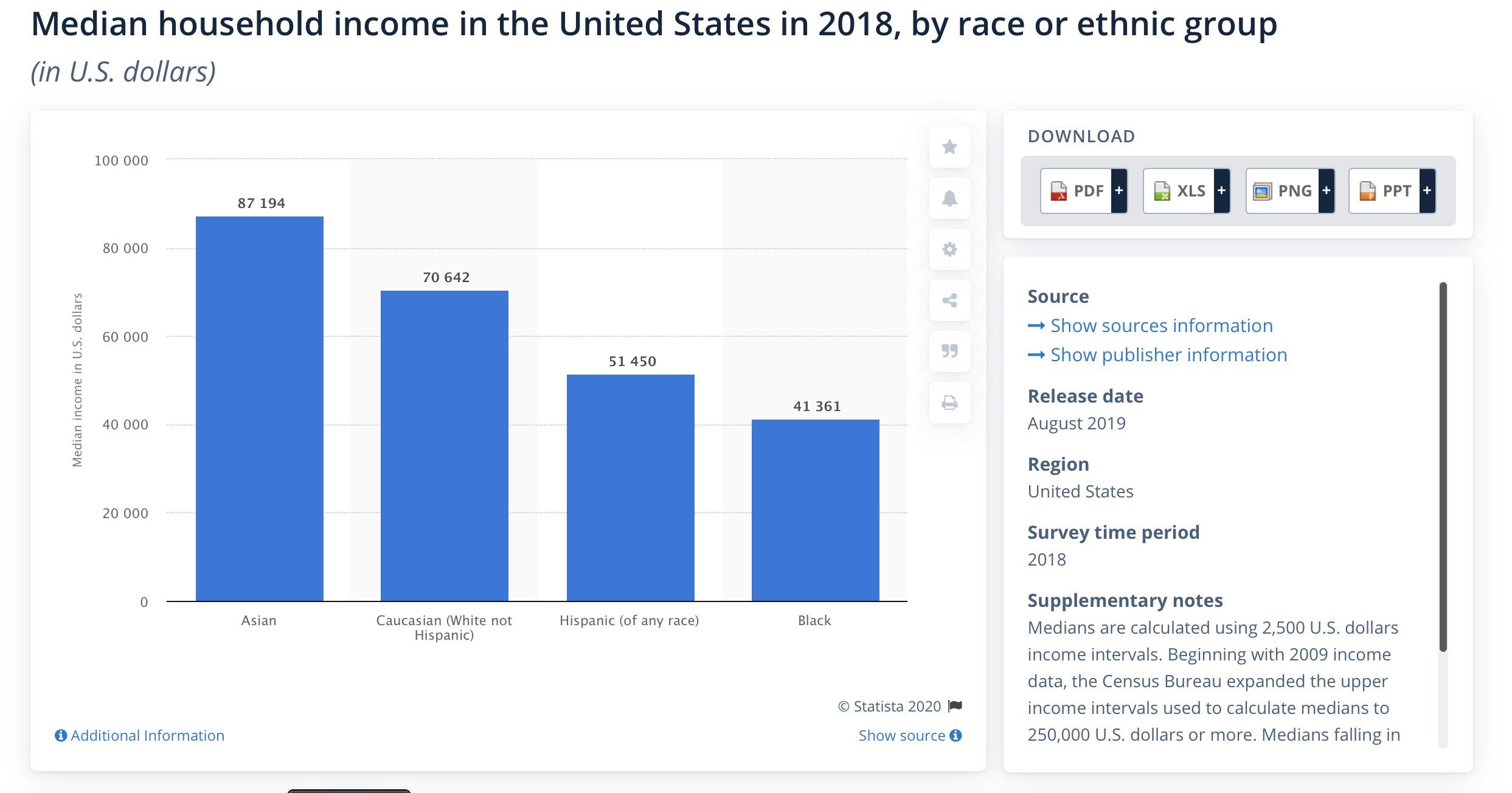 數據來源:Statista
