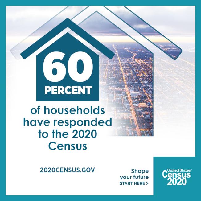 全美已有六成人口完成人口普查。(Census提供)