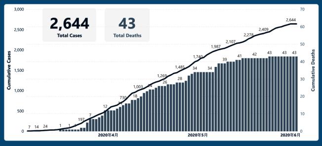 當前舊金山共計有2644宗感染,43宗死亡案例。(衛生局網站)