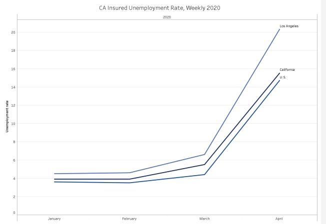 疫情開始以來至4月末洛杉磯市(上線)、加州(中線)與全美(下線)失業率比較圖(Ron Galperin網站截圖)