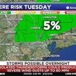 休士頓將連日高溫 提防強風