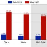 紐約亞裔失業率 5月飆25.6% 各族裔最高