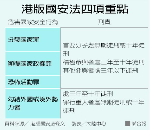 港版國安法四項重點 製表/大陸中心