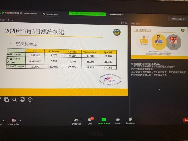 橙縣選務處公布,今年3月初選時華裔登記選民人數選不如韓裔和越南裔。(安嵐提供)