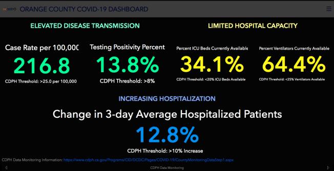 橙縣近日的確診率高達13.8%令人擔憂。(橙縣衛生局統計截圖)