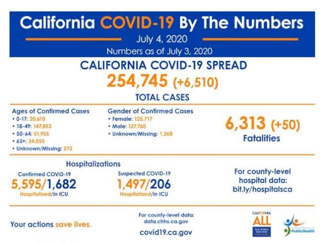加州COVID-19最新數據:確診25萬4745例 死亡6313人。(加州公共衛生廳)