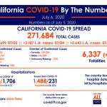 加州、洛縣疫情惡化 確診率、住院率大增