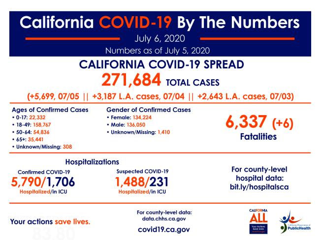 加州衛生局公布,截至6日統計,全州共有27萬1684人確診,較前一日新增5699人。(加州衛生局提供)