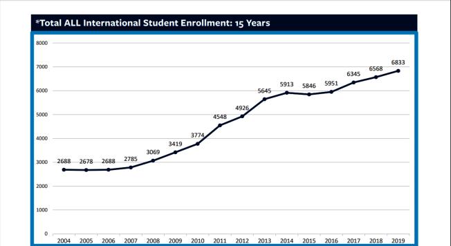 根據柏加大國際生辦公室發布的報告,國際生15年來幾乎連年增長(除2015年相比2014年略減),2019學年,有6833個國際生,來自中國的學生有2763人,比例最大。(記者劉先進/攝影)