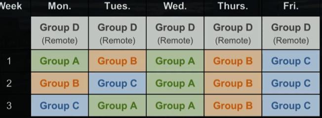 第二種模式將到校學生分為三組,每組學生每周到校兩天,每周有一天固定到校日。(教育局提供)