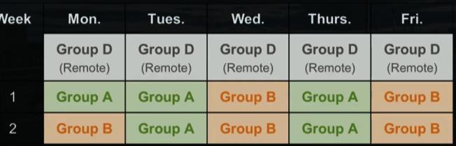 第一種模式是將到校學生分為兩組,每組學生每周有固定兩天的到校日。(教育局提供)
