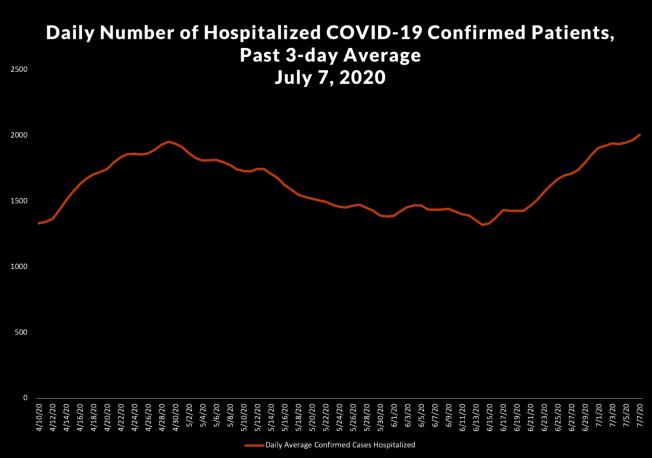 洛杉磯縣的住院病人數又返回今年4月底的程度。(截圖自洛縣公共衛生局官網)