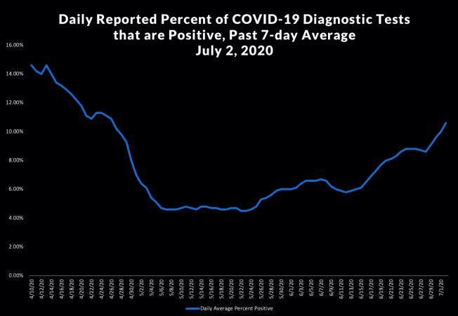 洛杉磯縣的確診人數近日激增。(截圖自洛縣公共衛生局官網)