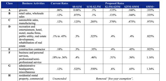 屋崙市議會14日晚全票通過市議員勵琪等人提議的分級商業稅法案,將在2022年公投。法案根據企業收入來決定稅率。(記者劉先進 /截圖)