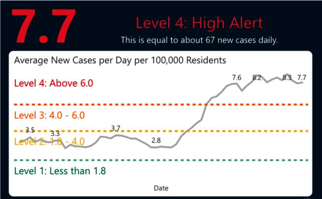 舊金山新增的確診個案數值飆升,拉響紅色警報。(衛生局網站截圖)