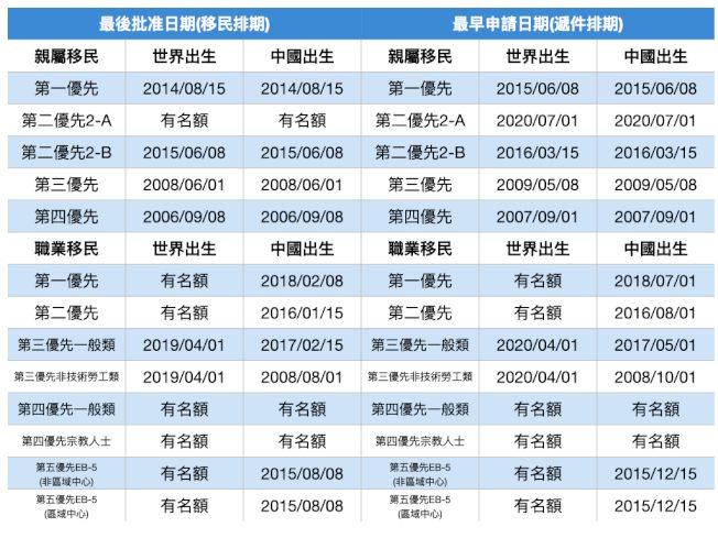 8月移民排期 職業移民EB1、EB3大躍進