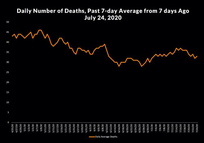 洛杉磯縣上周平均每日死亡人數為38人。(洛縣公共衛生局)