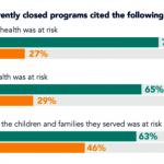 疫情來襲 25%托兒所關門 85%入學人數減半