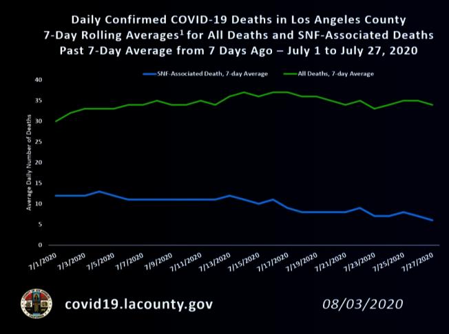 洛縣7月平均每日死亡人數(綠線)比其他月多,但療養院等大型機構(藍線)死亡人數已明顯下降。(洛縣公共衛生局官網)