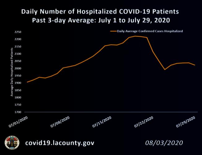 7月中旬平均每日住院人數,曾一度連續多日超過2000人,如今平均每日住院人數已不超過2000人。(洛縣公共衛生局官網)
