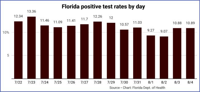 佛州最近二周新冠確診率。(佛州衛生廳數據)