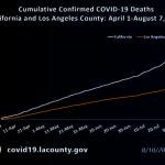 洛縣確診、死亡數均降 疫情改善
