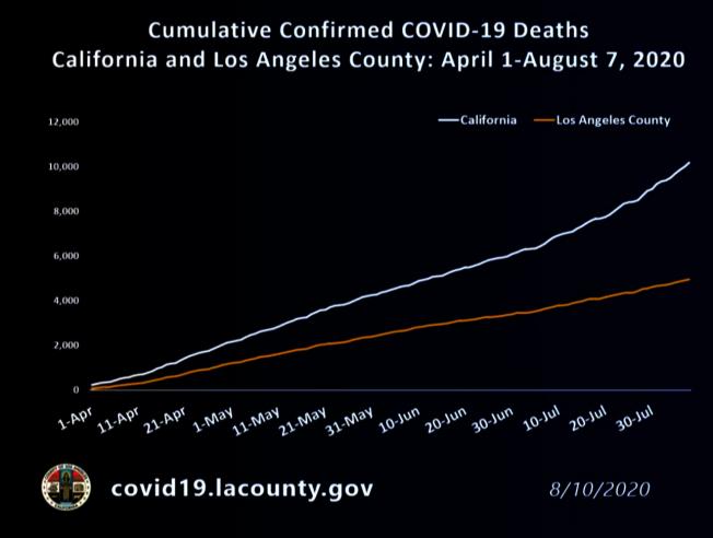 新冠肺炎死亡病例7月中旬時,洛縣約占了三分之二,目前約為一半。(臉書截圖)